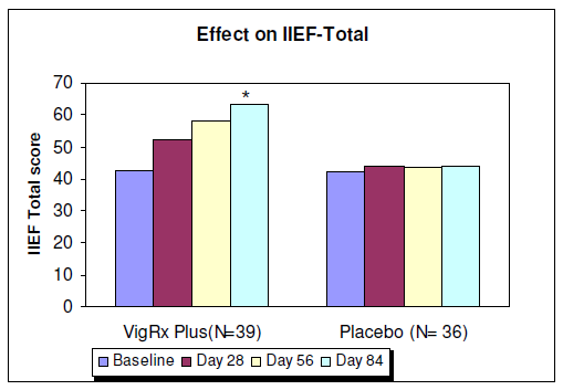 Bar graph showing the Effect on IIEF